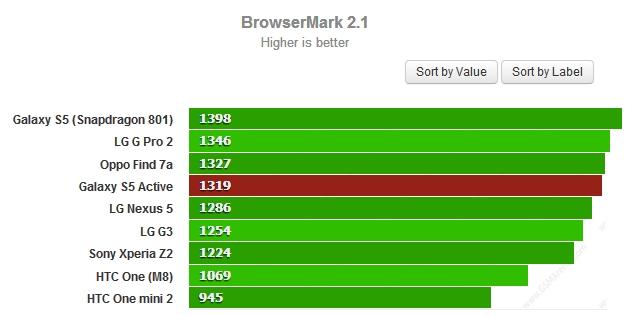 Kiểm tra hiệu suất HTML5 - Cao hơn là tốt hơn