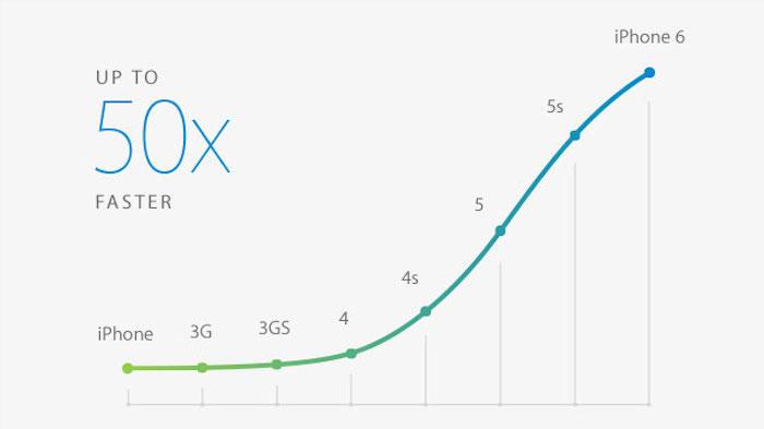 Hiệu suất mạnh mẽ của hai phiên bản iPhone