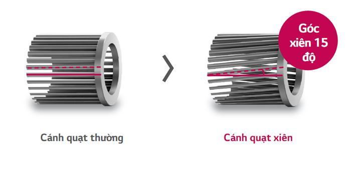 Thiết kế khác biệt của cánh quạt xiên so với cánh quạt thông thường