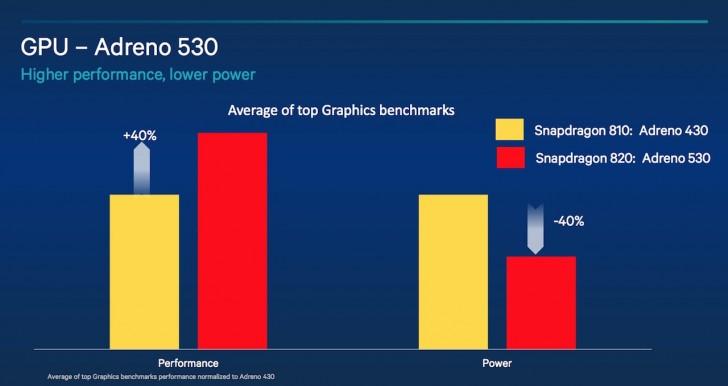 Chip Snapdragon 820 sẽ cải thiện đồ hoạ và camera
