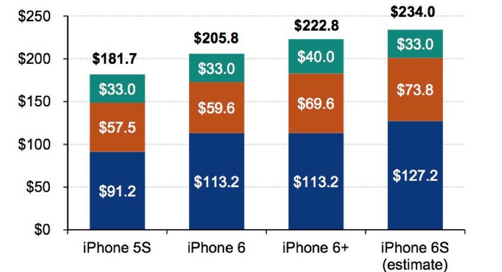 Bảng chi phí thực của các đời iPhone gần đây