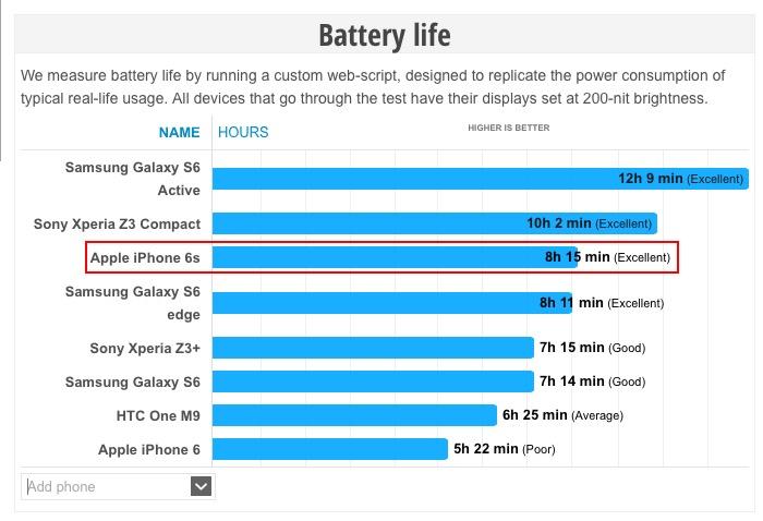 Thời gian dùng pin iPhone 6s