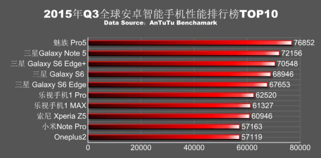 Điểm số 10 smartphone mạnh mẽ nhất trên AnTuTu