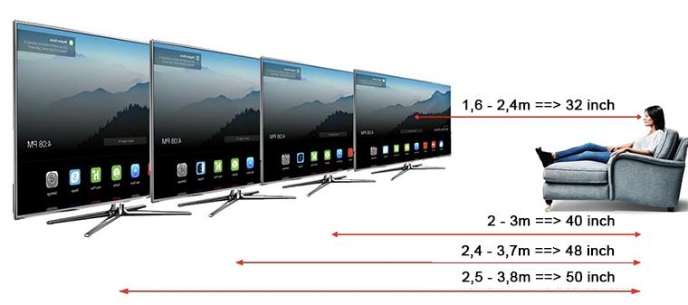 Chọn khoảng cách phù hợp khi xem tivi