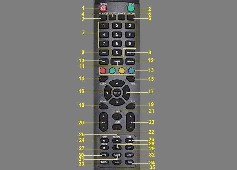 Remote dùng để điều khiển tivi Asanzo S510T