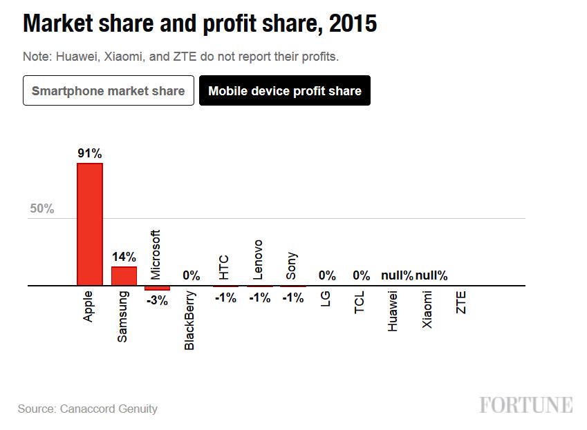 Lợi nhuận smartphone 2015