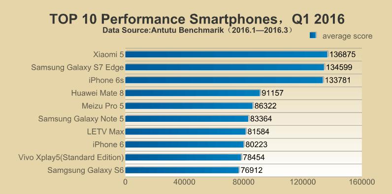Bảng top 10 smartphone mạnh nhất quý 1/2016