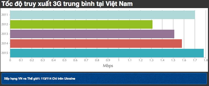 Viettel phủ sóng 4G tạo cơn sốt tại VN, tại sao lại như vậy? - ảnh 2