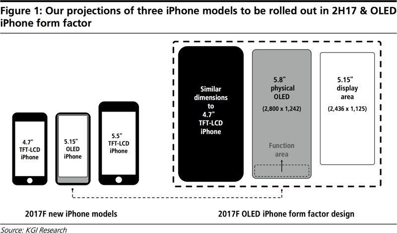 iPhone 8 và màn hình to 5.8 inch