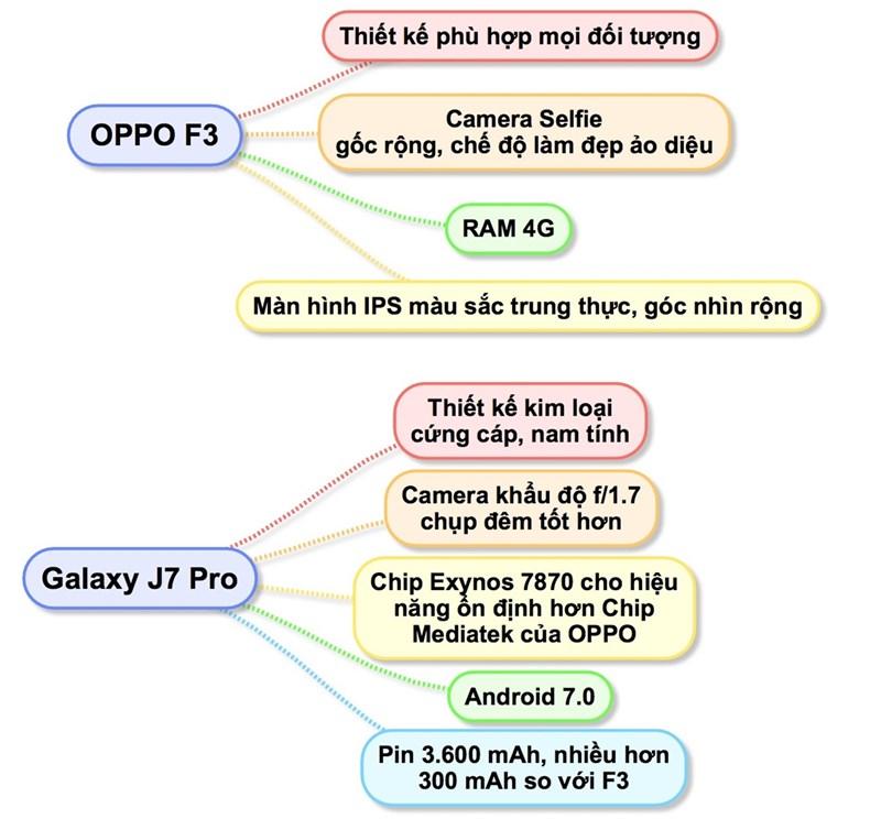 So sánh Galaxy J7 Pro và OPPO F3: Bạn chọn Isaac hay Sơn tùng? - ảnh 2