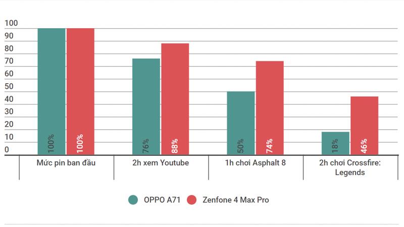 So sánh OPPO A71 và Zenfone 4 Max Pro: Tầm giá 5 triệu, đâu là tốt? - ảnh 8