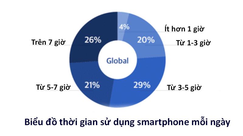 Thời gian sử dụng smartphone 1 ngày chúng ta là bao nhiêu?