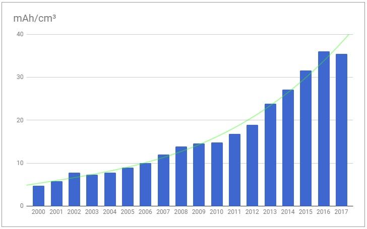 Dung lượng pin smartphone tăng mạnh nhưng sao thời lượng sử dụng không khá hơn? - ảnh 2