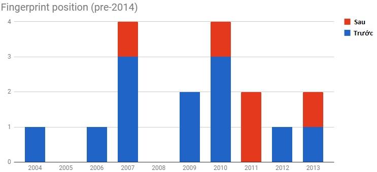 Vị trí cảm biến vân tay trước 2014