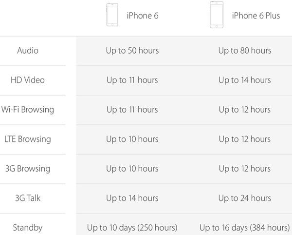 Thời lượng pin iPhone 6 và iPhone 6 Plus